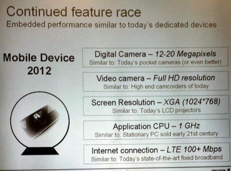 12-20 Megapixel Phones In The Future?
