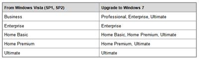 Upgrade path from Windows Vista to Windows 7