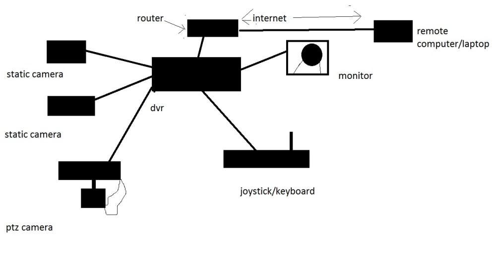 medium resolution of cctv block diagram wiring diagram view block diagram of cctv pdf block diagram of cctv