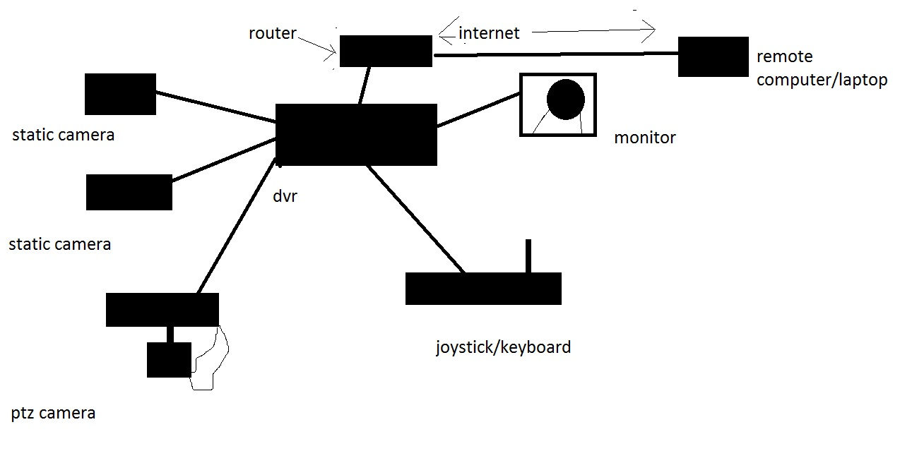 hight resolution of cctv block diagram wiring diagram view block diagram of cctv pdf block diagram of cctv