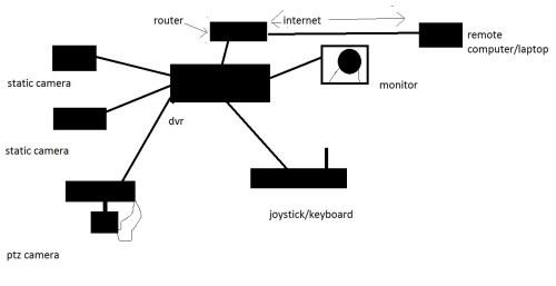 small resolution of cctv block diagram wiring diagram view block diagram of cctv pdf block diagram of cctv