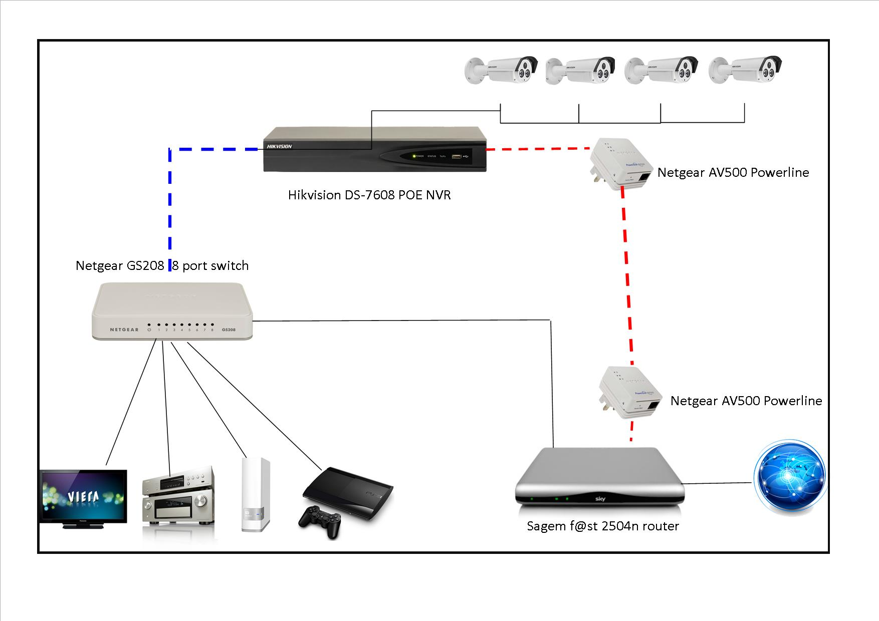 linking Status Failed on Hikvision NVR Using 8 Port Switch
