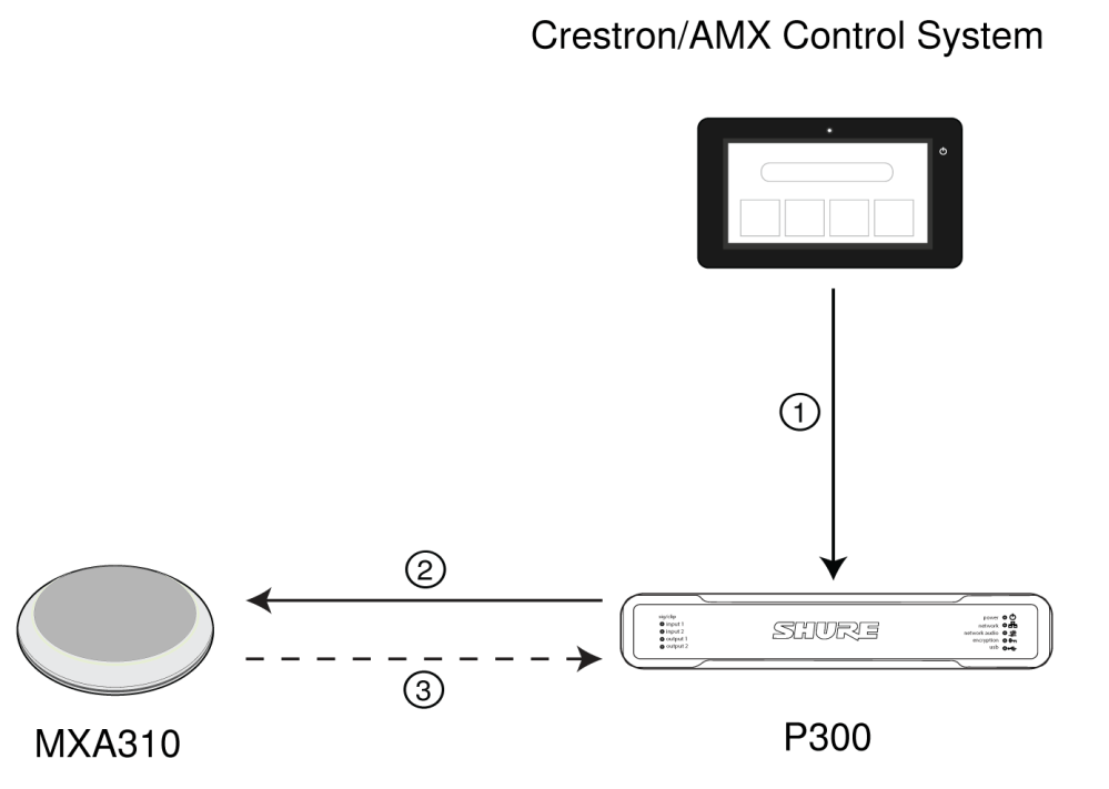 medium resolution of note the mxa910 does not require set up for logic functionality