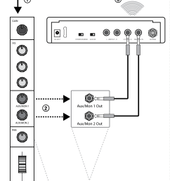 each monitoring mix is transmitted on a separate channel to the p3r receiver the mixmode knob on the bodypack adjusts the blend between the audio from  [ 920 x 1484 Pixel ]