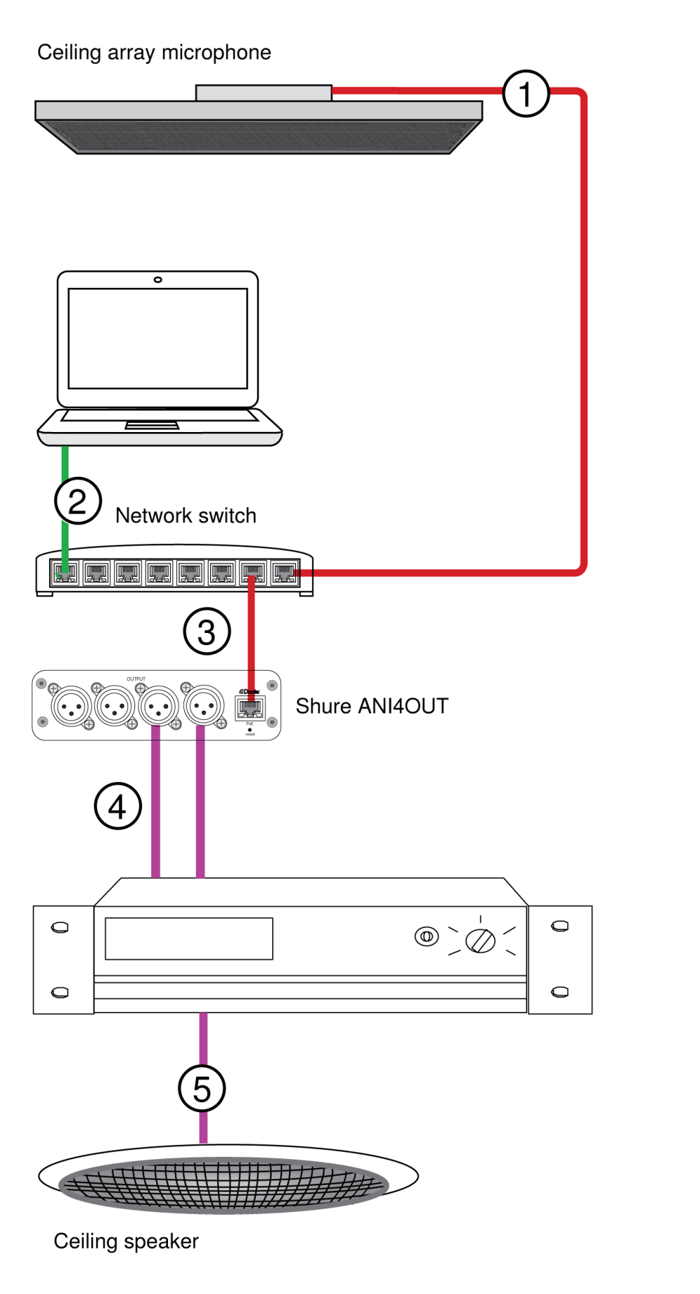 medium resolution of  array microphone to network switch shure publications