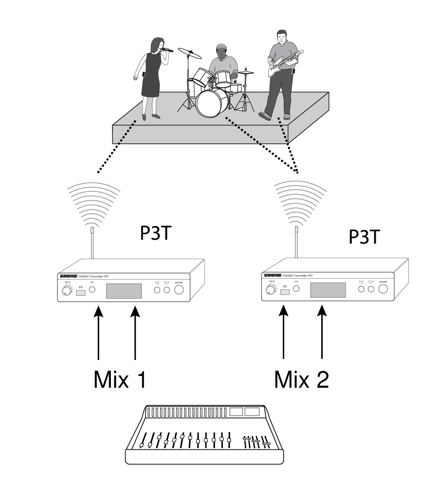medium resolution of tip to simplify setup in applications that involve multiple transmitters shure offers the p3ac antenna and power distribution system which supplies up to