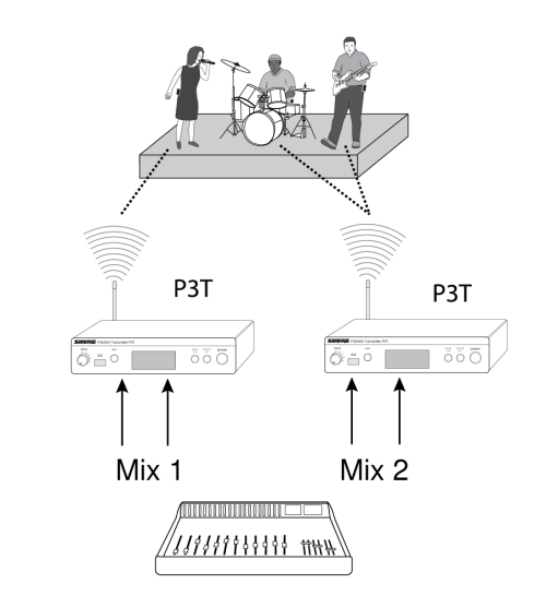 small resolution of tip to simplify setup in applications that involve multiple transmitters shure offers the p3ac antenna and power distribution system which supplies up to