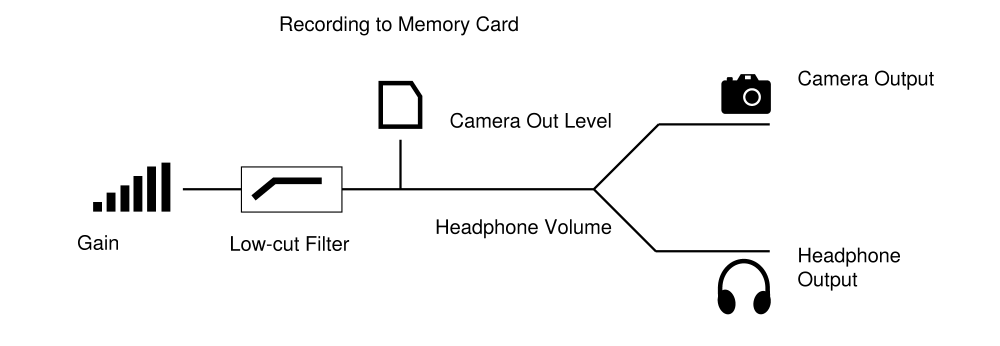medium resolution of format the memory card before use