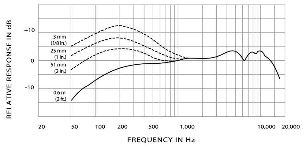 medium resolution of typical frequency response typical polar pattern wiring diagram