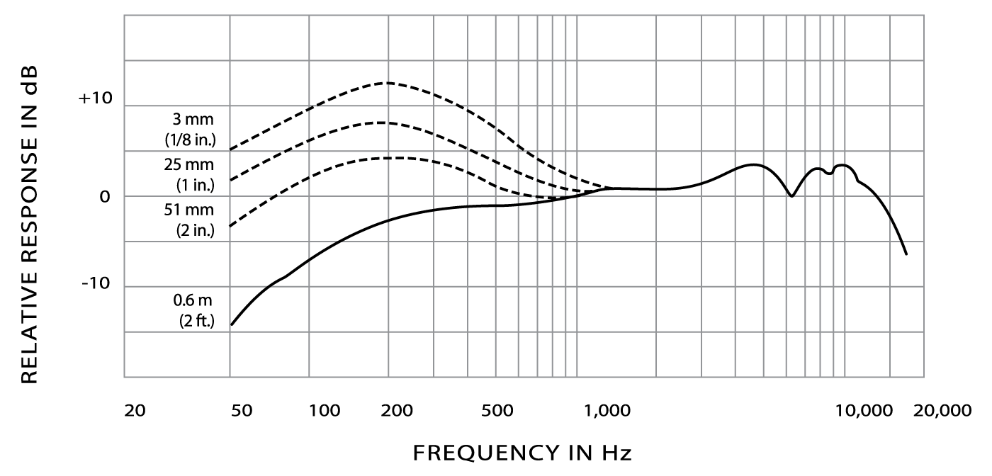 hight resolution of typical frequency response typical polar pattern wiring diagram