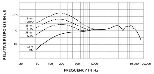 small resolution of typical frequency response typical polar pattern wiring diagram