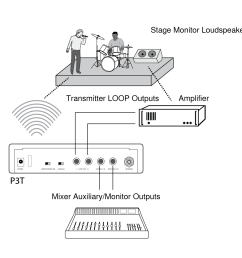one shure psm300 system and one third party system for example the psm300 can pass the signal from the mixer on to the second monitoring system  [ 1044 x 1008 Pixel ]