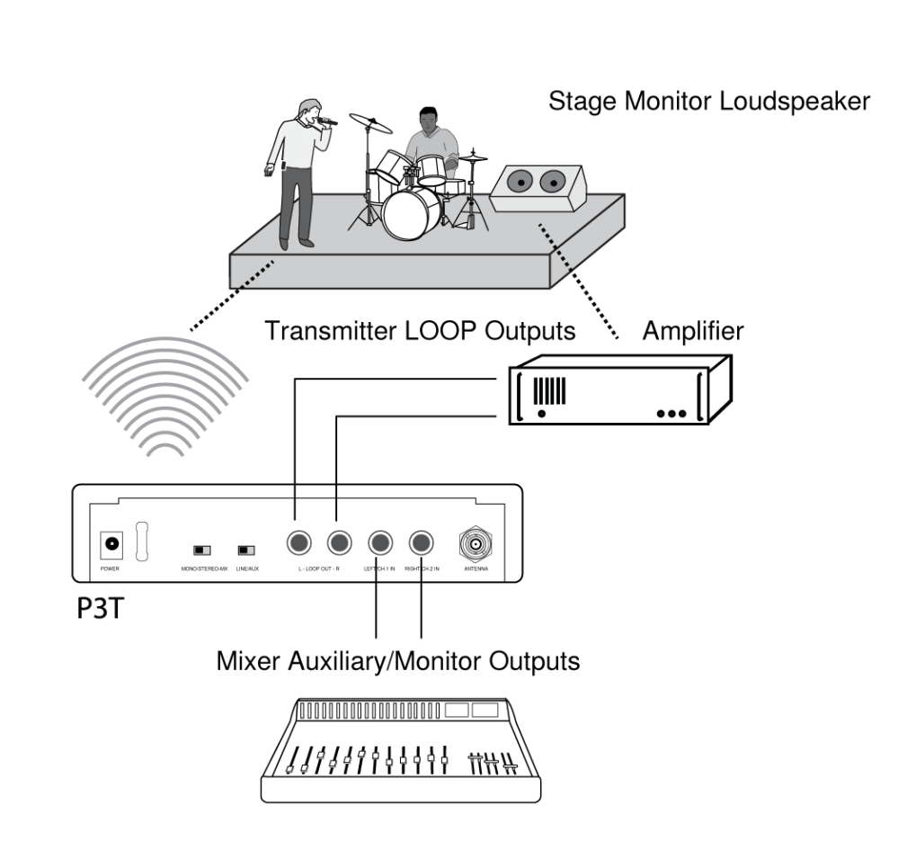 medium resolution of  one shure psm300 system and one third party system for example the psm300 can pass the signal from the mixer on to the second monitoring system
