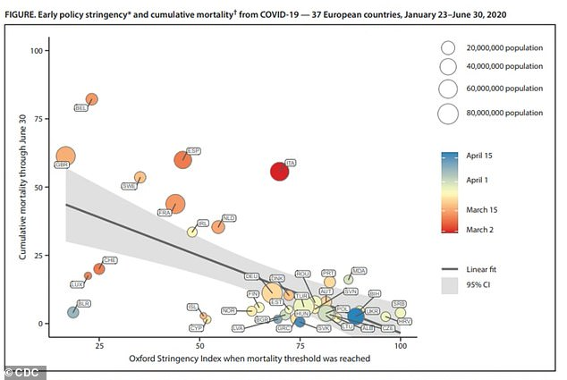 Los investigadores observaron qué tan bien se implementaron las medidas de mitigación del coronavirus en 37 países europeos (arriba)
