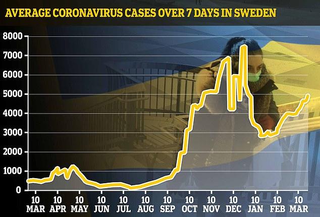 El progreso de la pandemia en Suecia, una ola inicial la primavera pasada, un resurgimiento en el invierno, momento en el que hubo muchas más pruebas y ahora un tercer aumento, es muy similar al de muchos países de Europa occidental.
