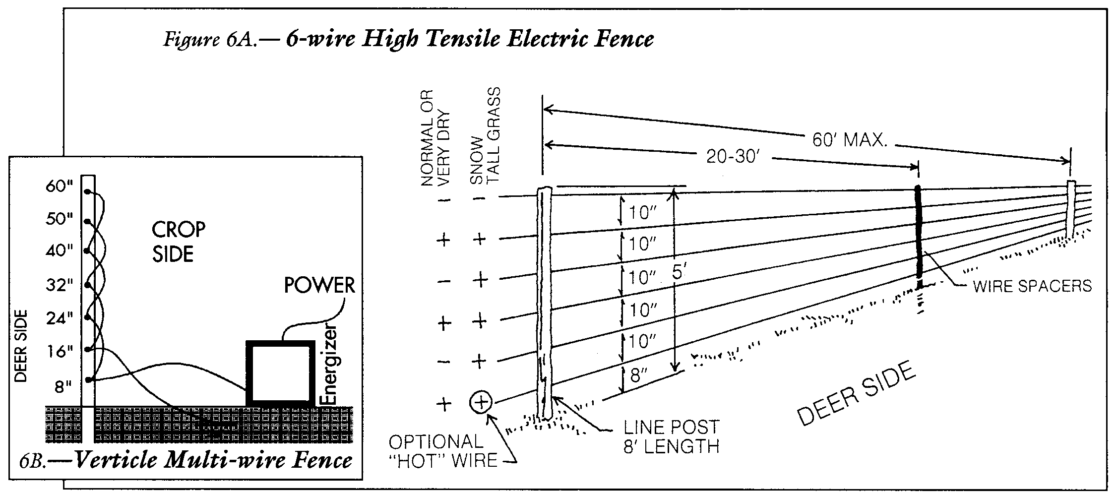 Nemtek Electric Fence Troubleshooting • Fences Design