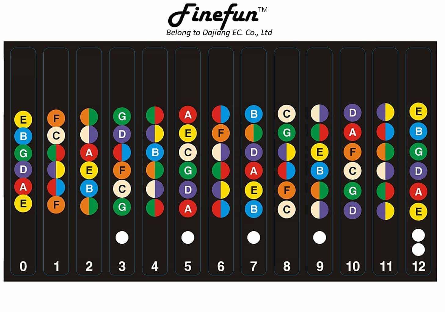 Finefun Guitar Fretboard Note Decals For Beginners Zaid Crowe