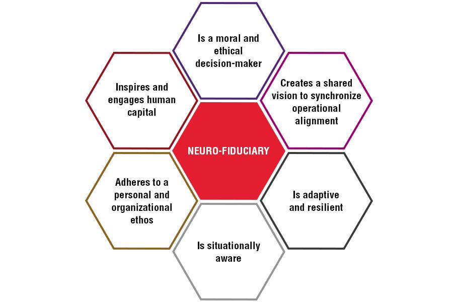 neuro-fiduciary