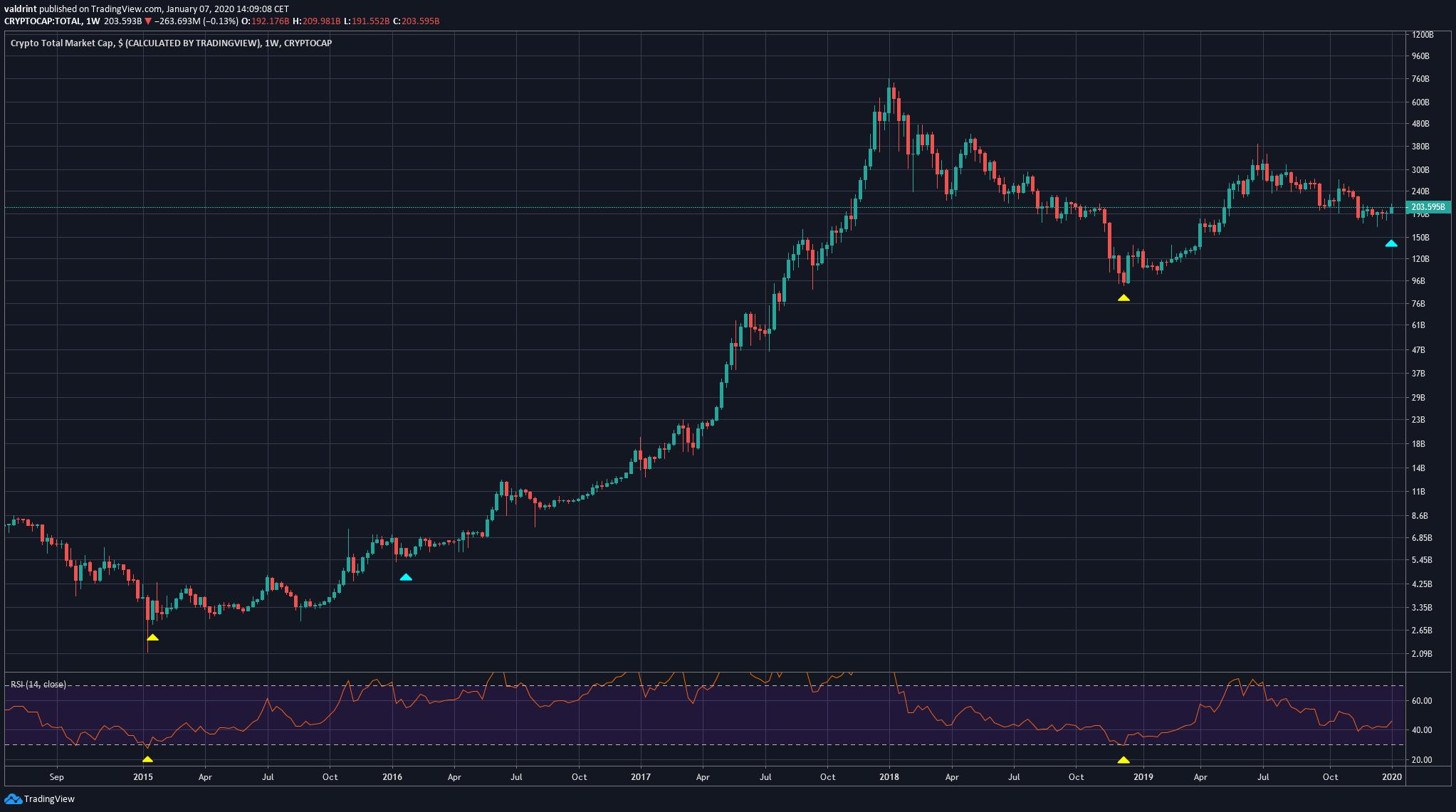 Cryptocurrency Market Cap RSI