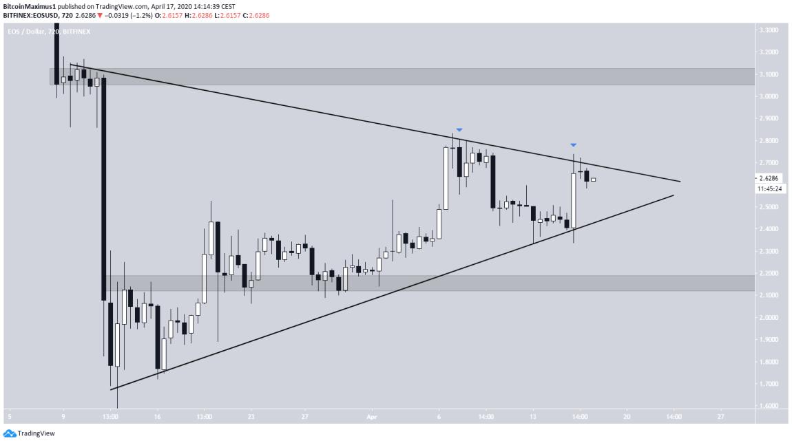 EOS Symmetrical Triangle