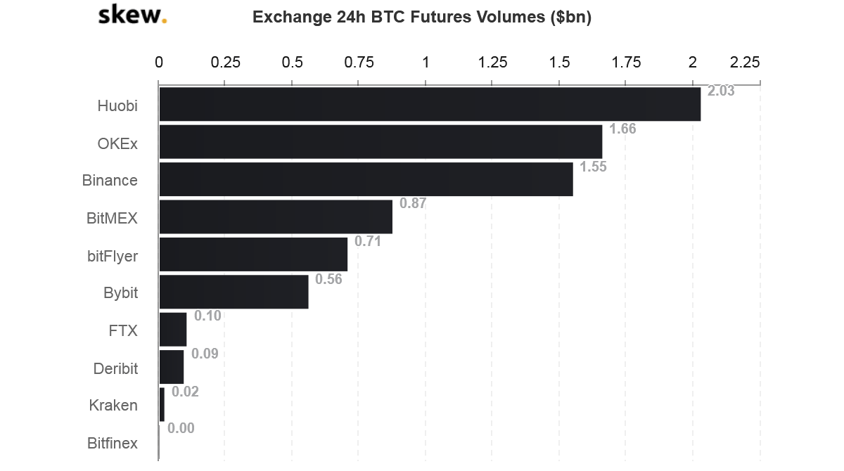 BitMEX losing ground in the BTC Futures market