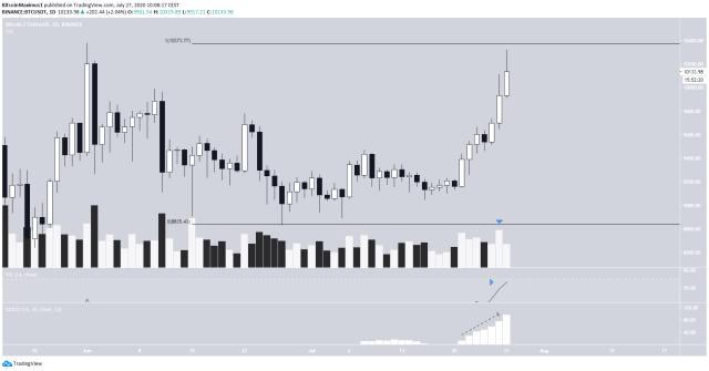 Bitcoin Daily Time-frame