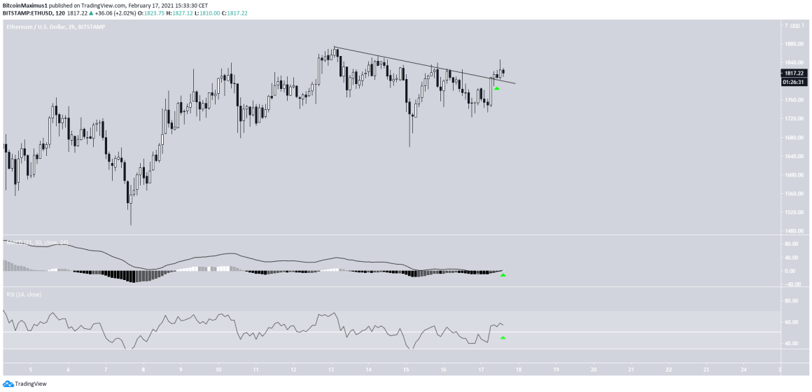 ETH Two-Hour