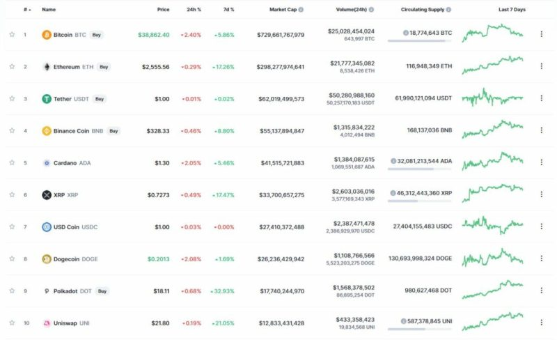 Most Capitalized Cryptocurrencies