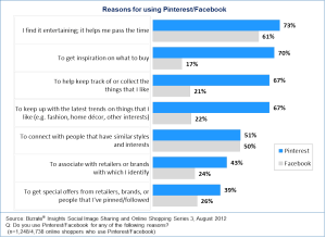 Reasons-for-using-Pinterest-facebook2-600x438