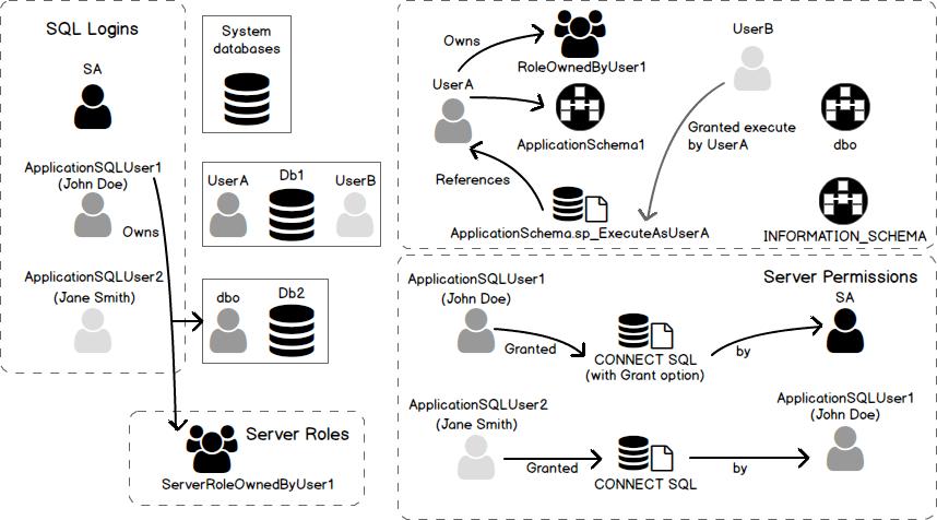 Database 2017 Security Server Sql
