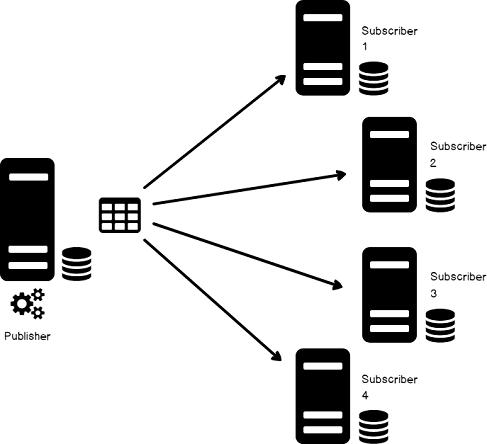 How to setup custom SQL Server transactional replication