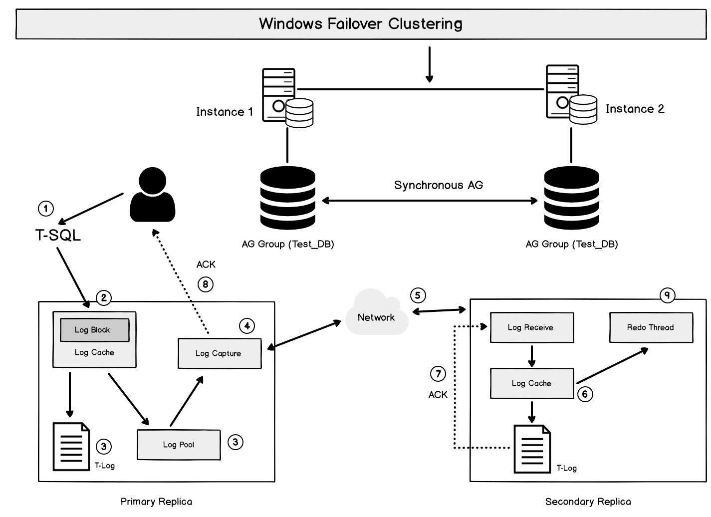 Isolation Levels Behavior In Sql Server Always On