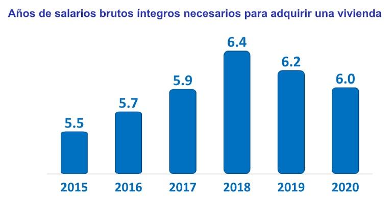 ¿Cuántos años tardan los españoles en pagar su vivienda?