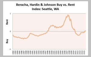"Beracha, Hardin and Johnson ""Rent or Buy Index"""