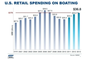 Chart shows boating sales are rising, says the National Marine Manufacturers Association