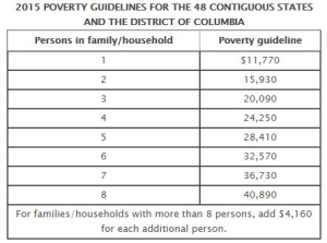 Federal Poverty Level
