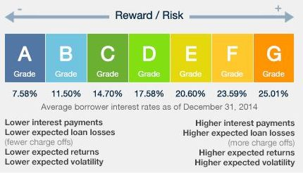 Borrower rate sample posted at Lending Club