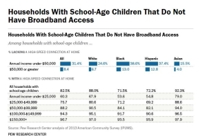 Pew Research Center shows the number of households with school age children and their broadband access
