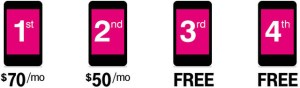 T-Mobile / Money Talks News