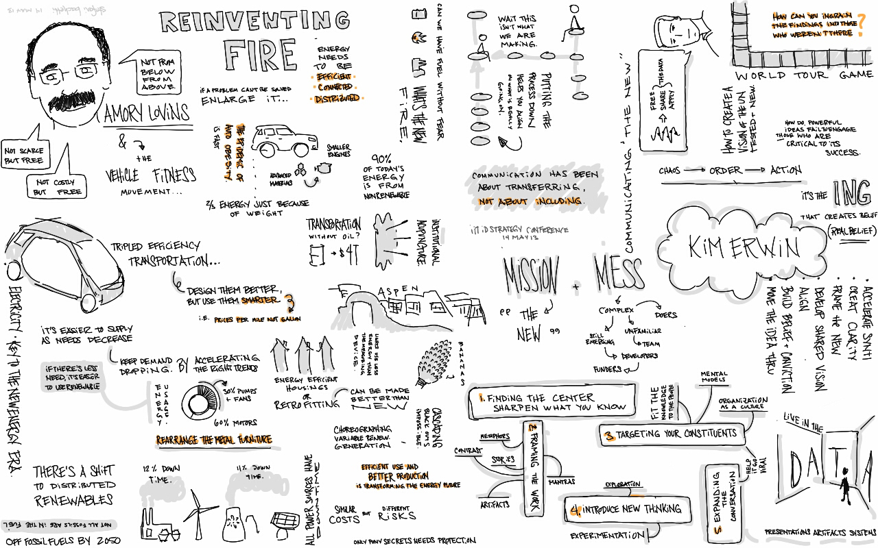 Sketchnotes of IIT Institute of Design Strategy Conference