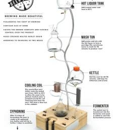 home brewery diagram [ 880 x 1092 Pixel ]