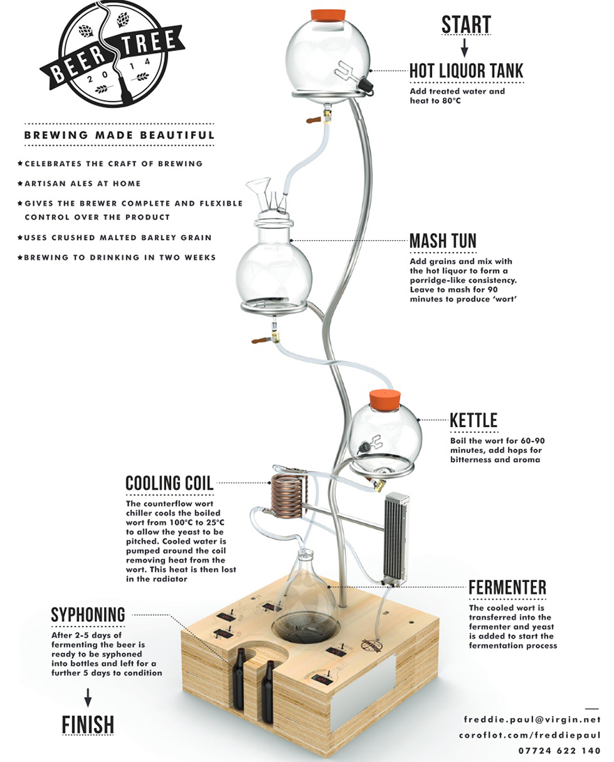 hight resolution of home brewery diagram