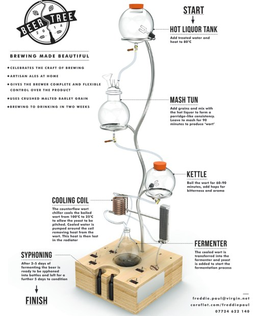 small resolution of home brewery diagram