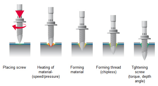 production methods friction drilling