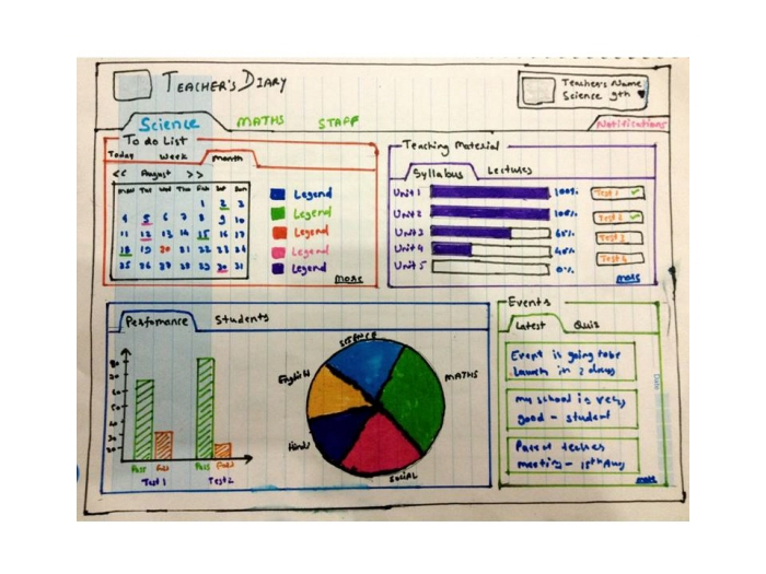 Teachers Diary Dashboard Paper Prototype by Abhishek Jain at Coroflotcom