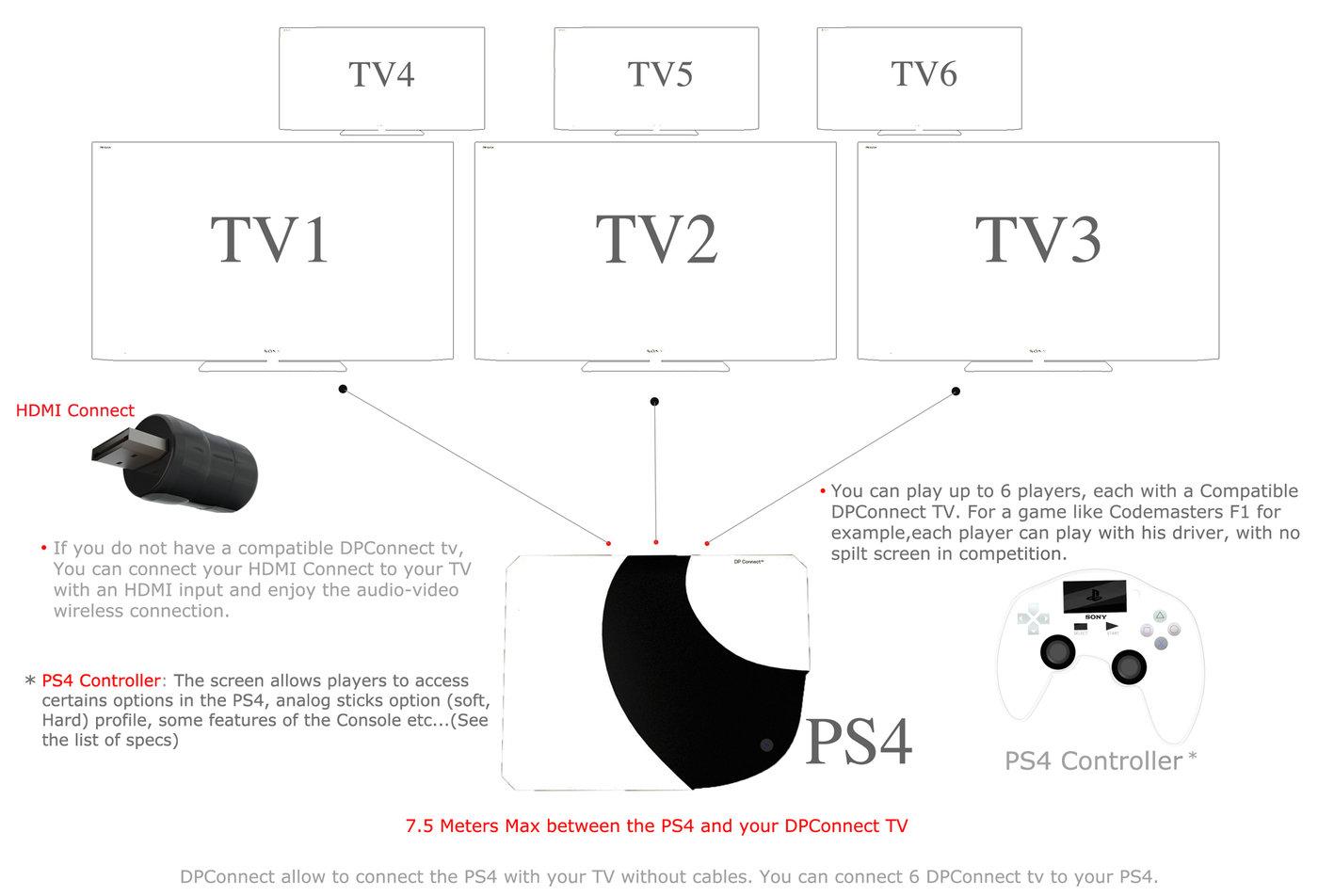 Playstation 4 by Joseph Dumary at Coroflot.com