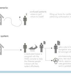 hmis hospital management information system [ 1400 x 990 Pixel ]