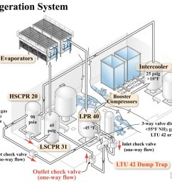 courtroom diagram of an industrial refrigeration system  [ 1400 x 1113 Pixel ]