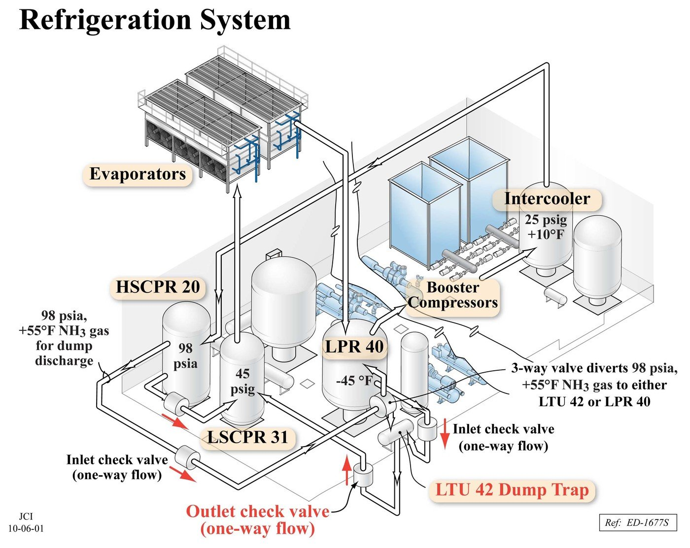 hight resolution of courtroom diagram of an industrial refrigeration system