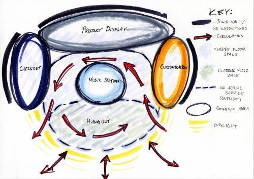 small resolution of bubble diagram